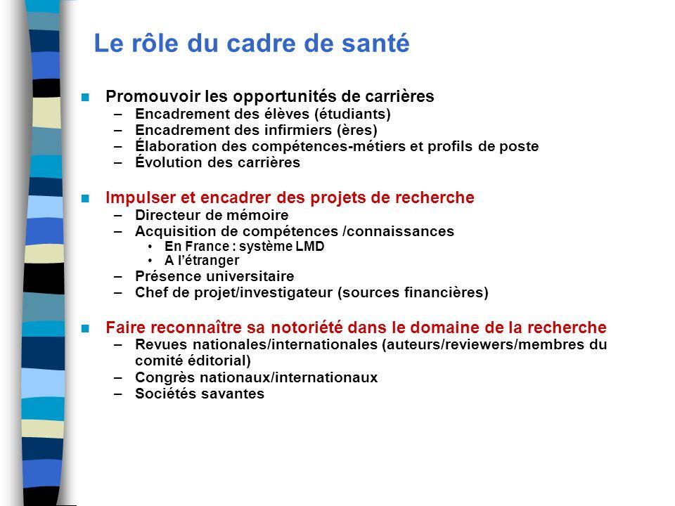 Le rôle du cadre de santé Promouvoir les opportunités de carrières –Encadrement des élèves (étudiants) –Encadrement des infirmiers (ères) –Élaboration