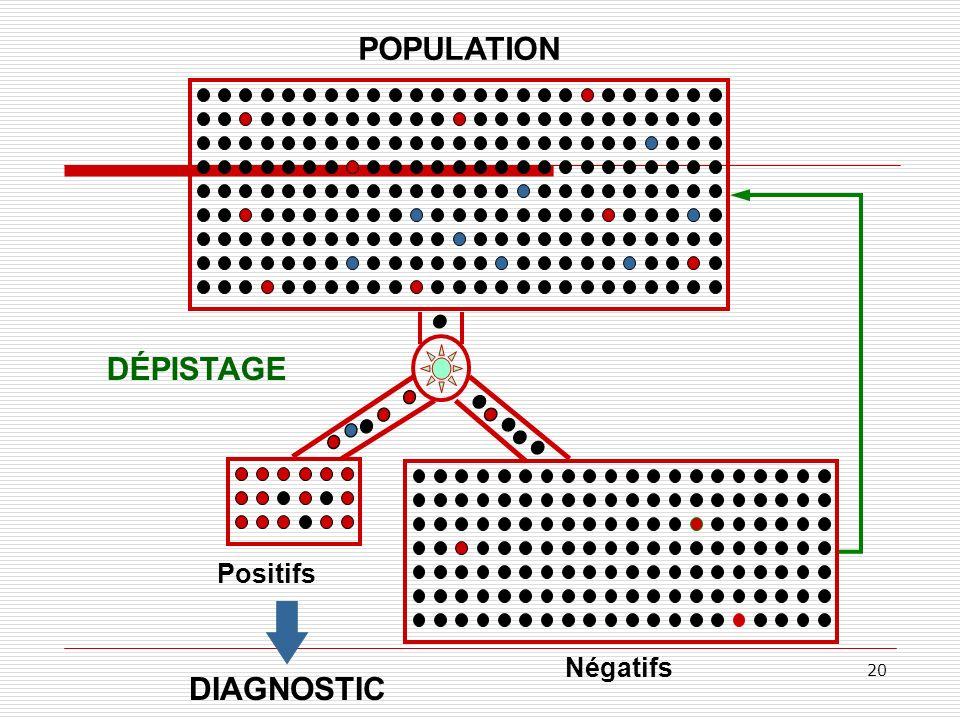 20 POPULATION Positifs Négatifs DÉPISTAGE DIAGNOSTIC