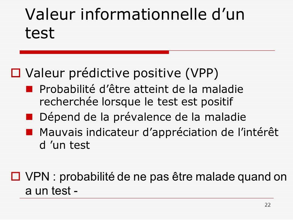 22 Valeur informationnelle dun test Valeur prédictive positive (VPP) Probabilité dêtre atteint de la maladie recherchée lorsque le test est positif Dé