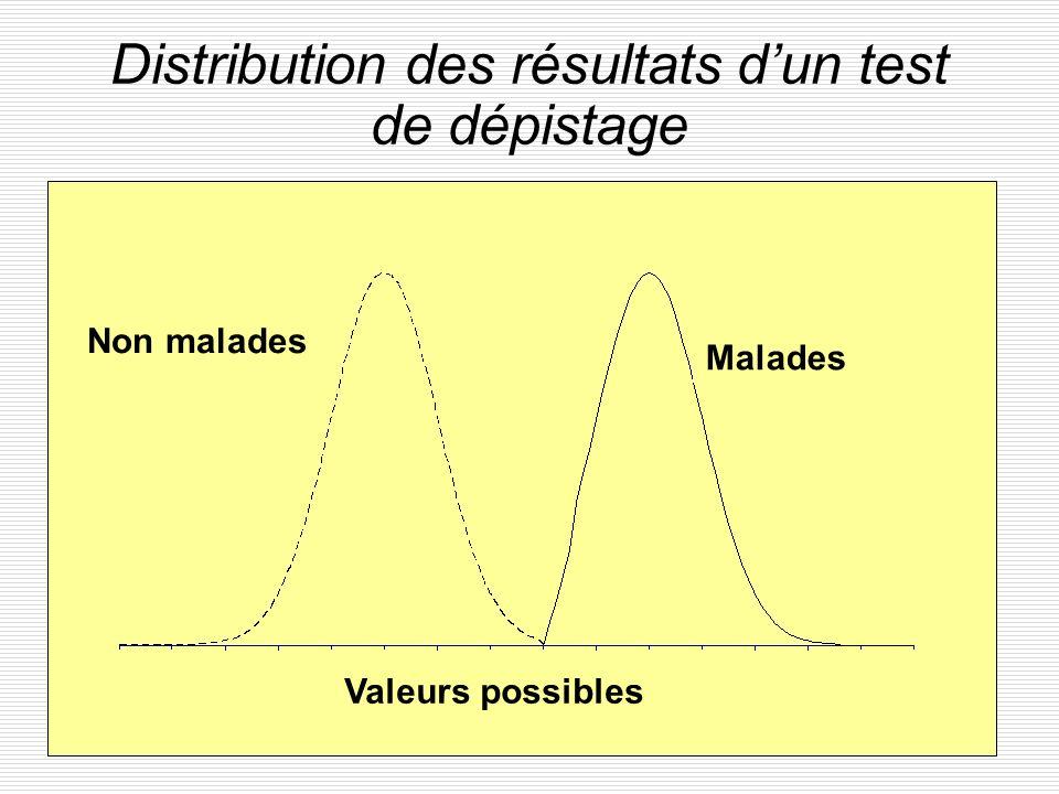 23 Distribution des résultats dun test de dépistage Malades Non malades Valeurs possibles