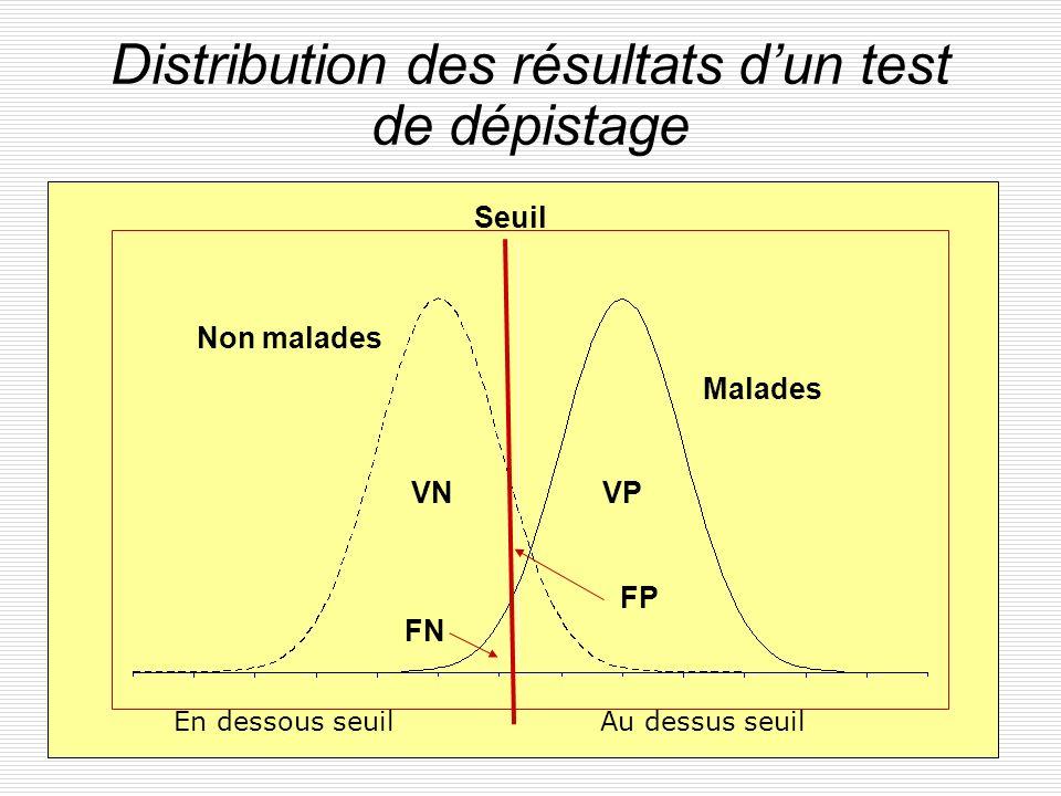24 Distribution des résultats dun test de dépistage VNVP FP FN Seuil Non malades Malades En dessous seuilAu dessus seuil