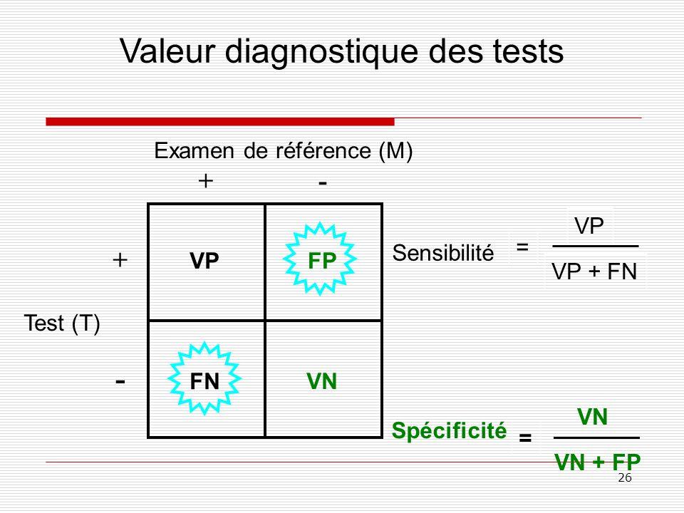 26 Examen de référence (M) Test (T) +- - + VPFP FN VN Valeur diagnostique des tests Spécificité = VP VP + FN = VN VN + FP Sensibilité