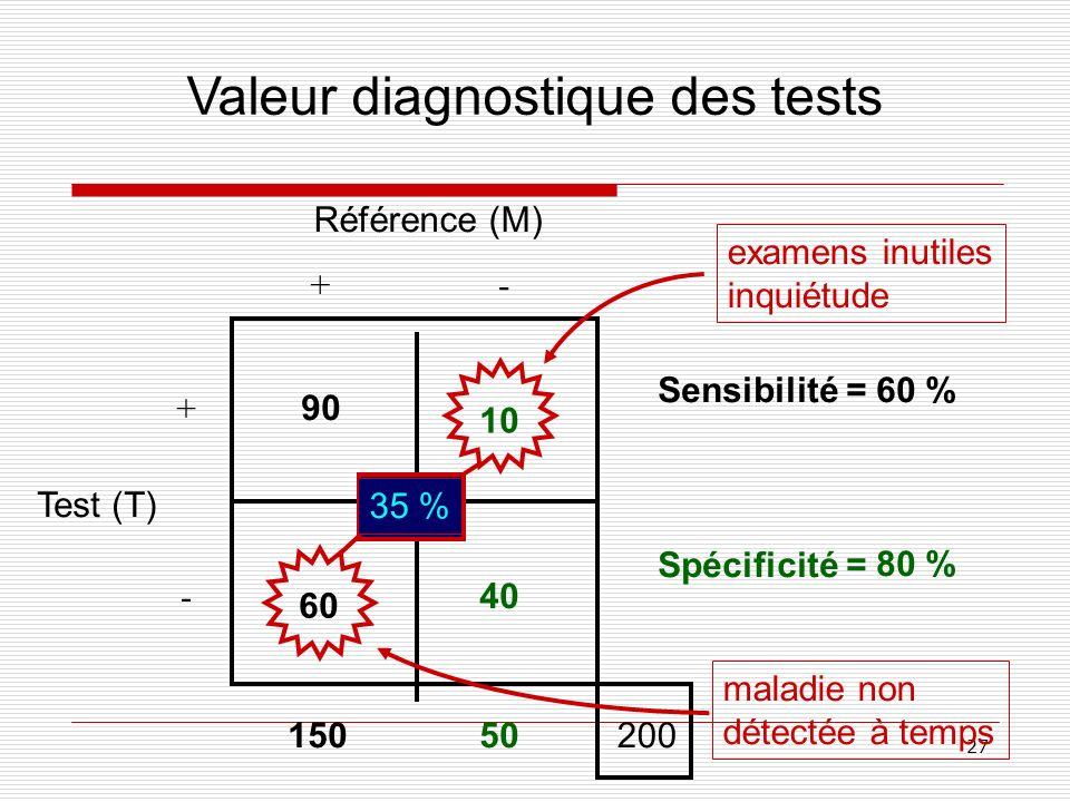 27 +- - + 90 10 60 40 Sensibilité = Spécificité = Valeur diagnostique des tests 60 % 80 % 15050200 examens inutiles inquiétude maladie non détectée à