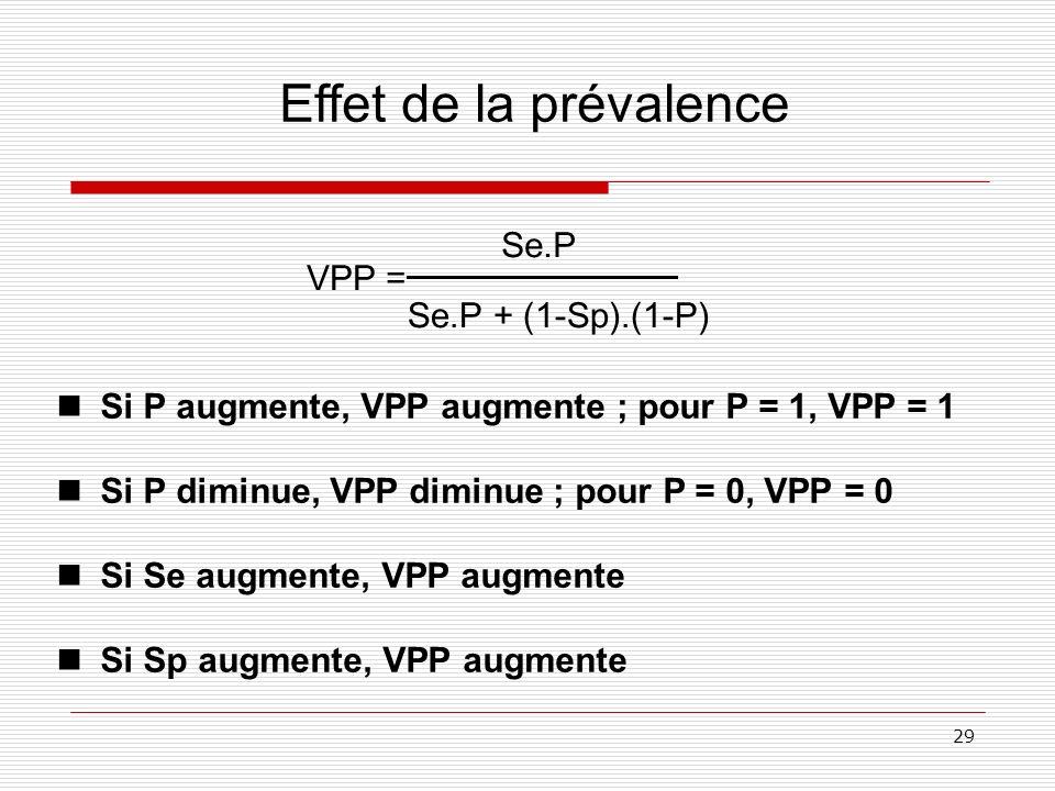 29 VPP = Se.P Se.P + (1-Sp).(1-P) Effet de la prévalence nSi P augmente, VPP augmente ; pour P = 1, VPP = 1 nSi P diminue, VPP diminue ; pour P = 0, V