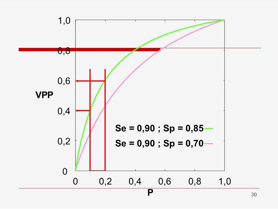 30 0 0,2 0,4 0,6 0,8 1,0 00,20,40,60,81,0 Se = 0,90 ; Sp = 0,70 VPP P Se = 0,90 ; Sp = 0,85