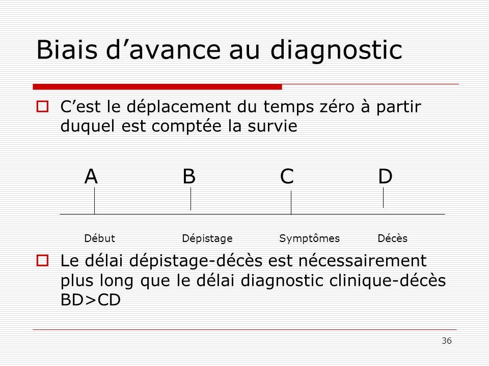 36 Biais davance au diagnostic Cest le déplacement du temps zéro à partir duquel est comptée la survie ABCD DébutDépistage Symptômes Décès Le délai dé