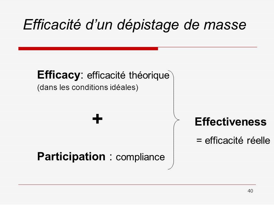 40 Efficacité dun dépistage de masse Efficacy: efficacité théorique (dans les conditions idéales) + Effectiveness = efficacité réelle Participation :