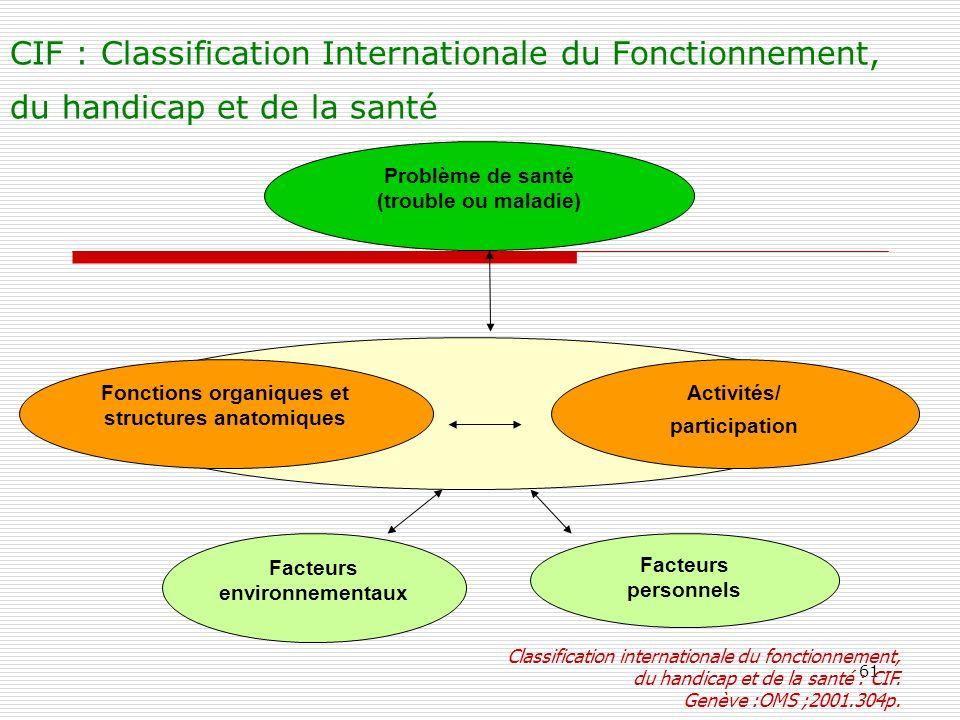 61 CIF : Classification Internationale du Fonctionnement, du handicap et de la santé Problème de santé (trouble ou maladie) Facteurs environnementaux