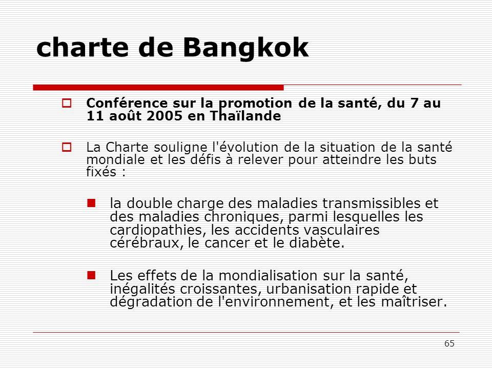 65 charte de Bangkok Conférence sur la promotion de la santé, du 7 au 11 août 2005 en Thaïlande La Charte souligne l'évolution de la situation de la s