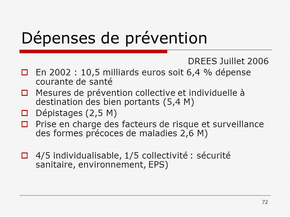 72 Dépenses de prévention DREES Juillet 2006 En 2002 : 10,5 milliards euros soit 6,4 % dépense courante de santé Mesures de prévention collective et i