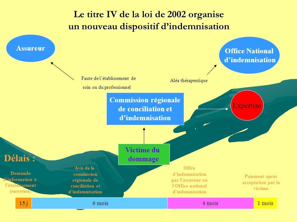 Le titre IV de la loi de 2002 organise un nouveau dispositif dindemnisation Assureur Office National dindemnisation Commission régionale de conciliati