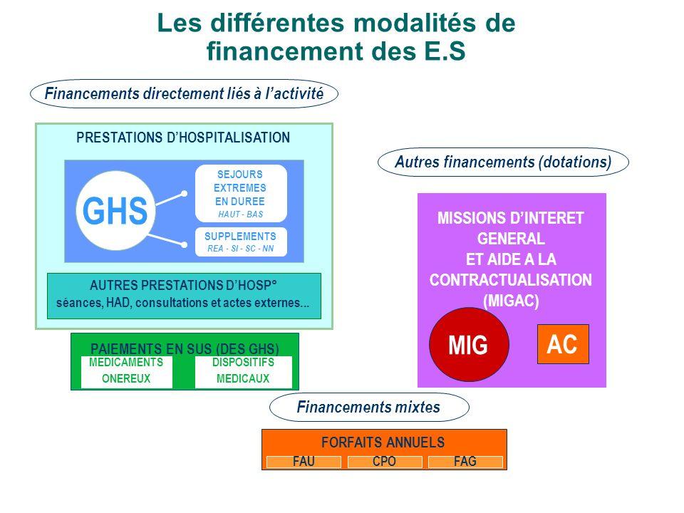 Les différentes modalités de financement des E.S Financements directement liés à lactivité Autres financements (dotations) AUTRES PRESTATIONS DHOSP° s