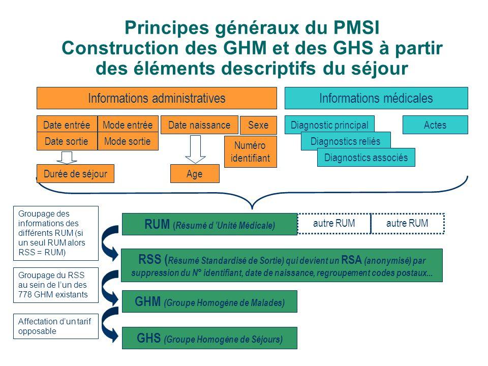 Principes généraux du PMSI Construction des GHM et des GHS à partir des éléments descriptifs du séjour GHS (Groupe Homogène de Séjours) Diagnostic pri