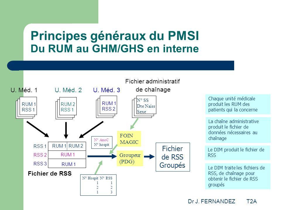 Dr J. FERNANDEZ T2A Principes généraux du PMSI Du RUM au GHM/GHS en interne U. Méd. 1U. Méd. 2U. Méd. 3 RUM 1 RSS 2 RUM 2 RSS 1 RUM 1 RSS 1 Chaque uni