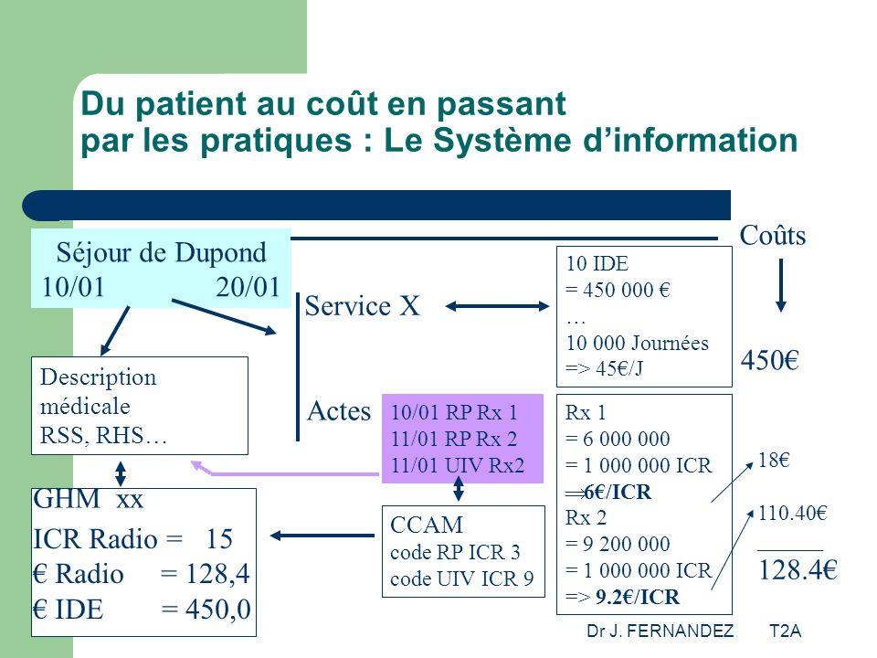 Dr J. FERNANDEZ T2A Du patient au coût en passant par les pratiques : Le Système dinformation Séjour de Dupond 10/0120/01 Description médicale RSS, RH