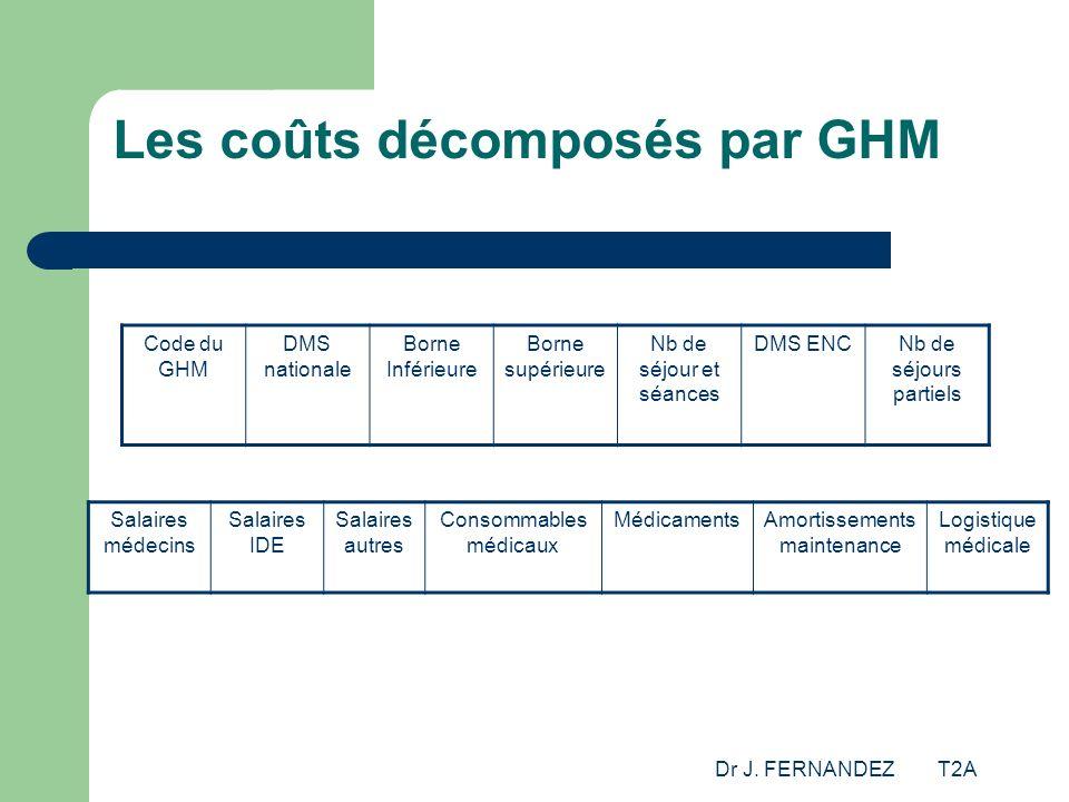 Dr J. FERNANDEZ T2A Les coûts décomposés par GHM Code du GHM DMS nationale Borne Inférieure Borne supérieure Nb de séjour et séances DMS ENCNb de séjo