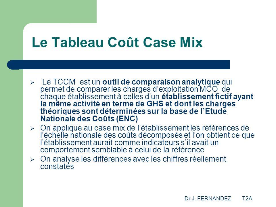 Dr J. FERNANDEZ T2A Le Tableau Coût Case Mix Le TCCM est un outil de comparaison analytique qui permet de comparer les charges dexploitation MCO de ch