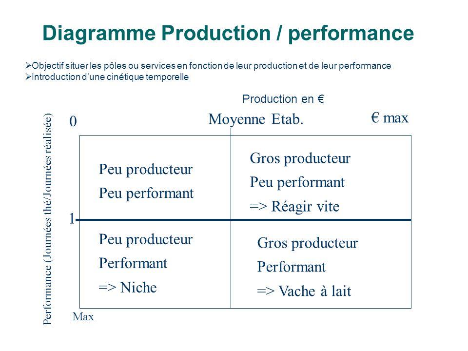 Diagramme Production / performance 0 Performance (Journées thé/Journées réalisée) max 1 Moyenne Etab. Peu producteur Peu performant Gros producteur Pe