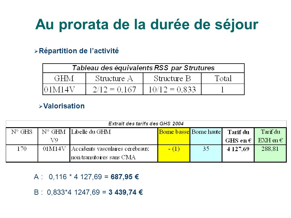 Au prorata de la durée de séjour A : 0,116 * 4 127,69 = 687,95 B : 0,833*4 1247,69 = 3 439,74 Répartition de lactivité Valorisation
