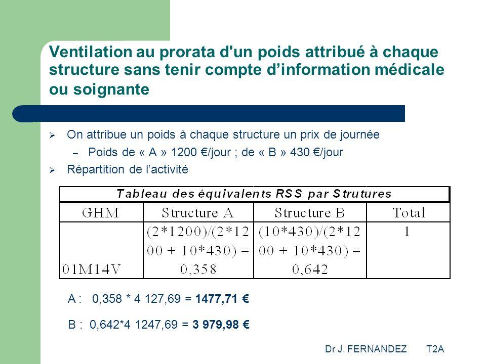 Dr J. FERNANDEZ T2A Ventilation au prorata d'un poids attribué à chaque structure sans tenir compte dinformation médicale ou soignante On attribue un