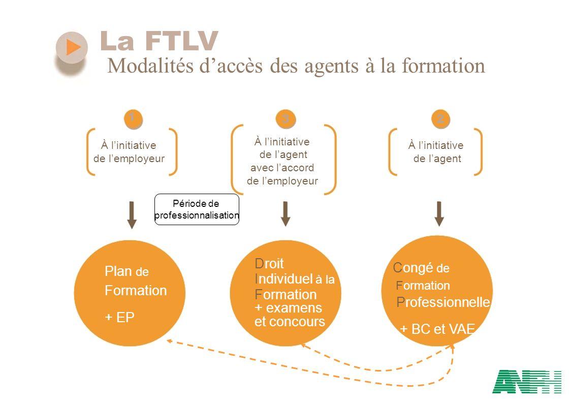 La FTLV Modalités daccès des agents à la formation 1 32 À linitiative de lagent de lemployeurde lagent avec laccord de lemployeur Droit Congé de Plan