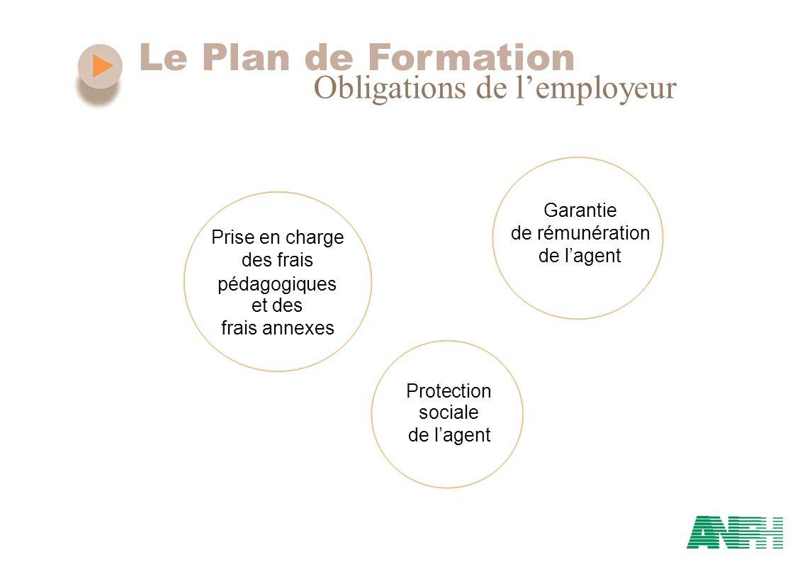 Le Plan de Formation Obligations de lemployeur Garantie de rémunération Prise en charge de lagent des frais pédagogiques et des frais annexes Protecti