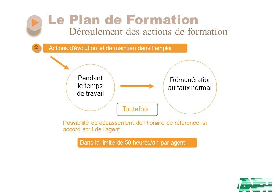 Le Plan de Formation Déroulement des actions de formation 2 Actions dévolution et de maintien dans lemploi Pendant Rémunération le temps au taux norma