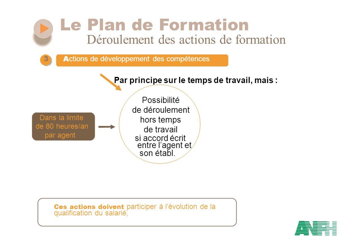 Le Plan de Formation Déroulement des actions de formation 3 A ctions de développement des compétences Possibilité de déroulement Dans la limite hors t