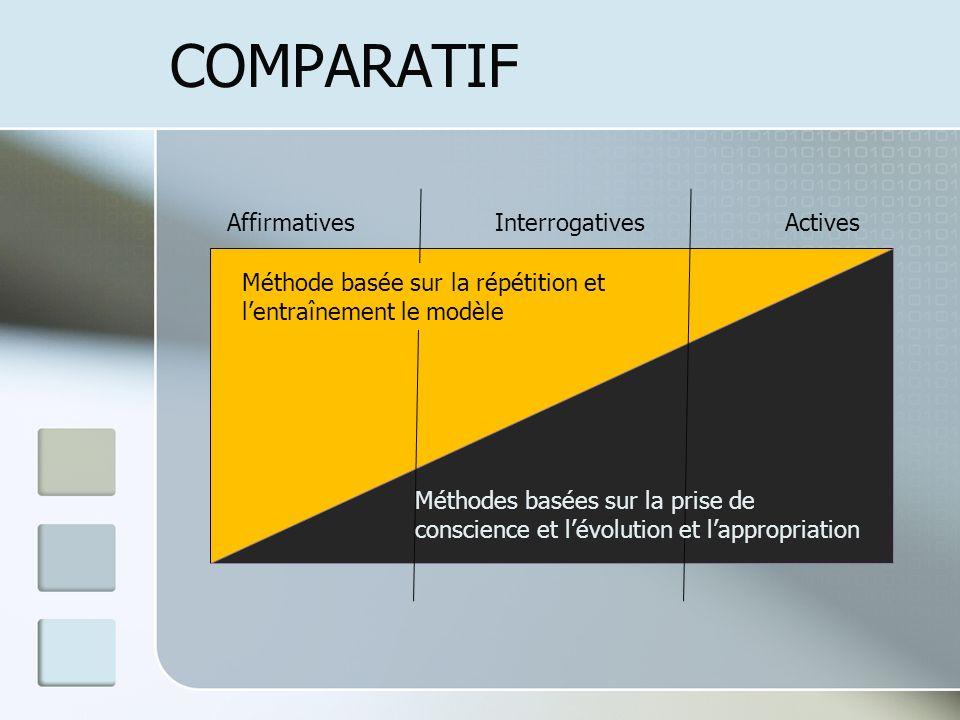 COMPARATIF Affirmatives Interrogatives Actives Méthode basée sur la répétition et lentraînement le modèle Méthodes basées sur la prise de conscience e