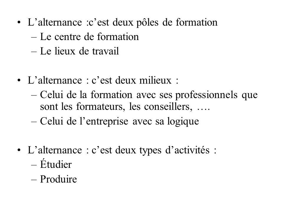 Typologie de lalternance Absence darticulation du pôle formation et du pôle travail Articulation fondée sur un rapport théorie/application, alternance juxtapositive Complémentarité fondée sur deux démarches différentes, alternance intégrative