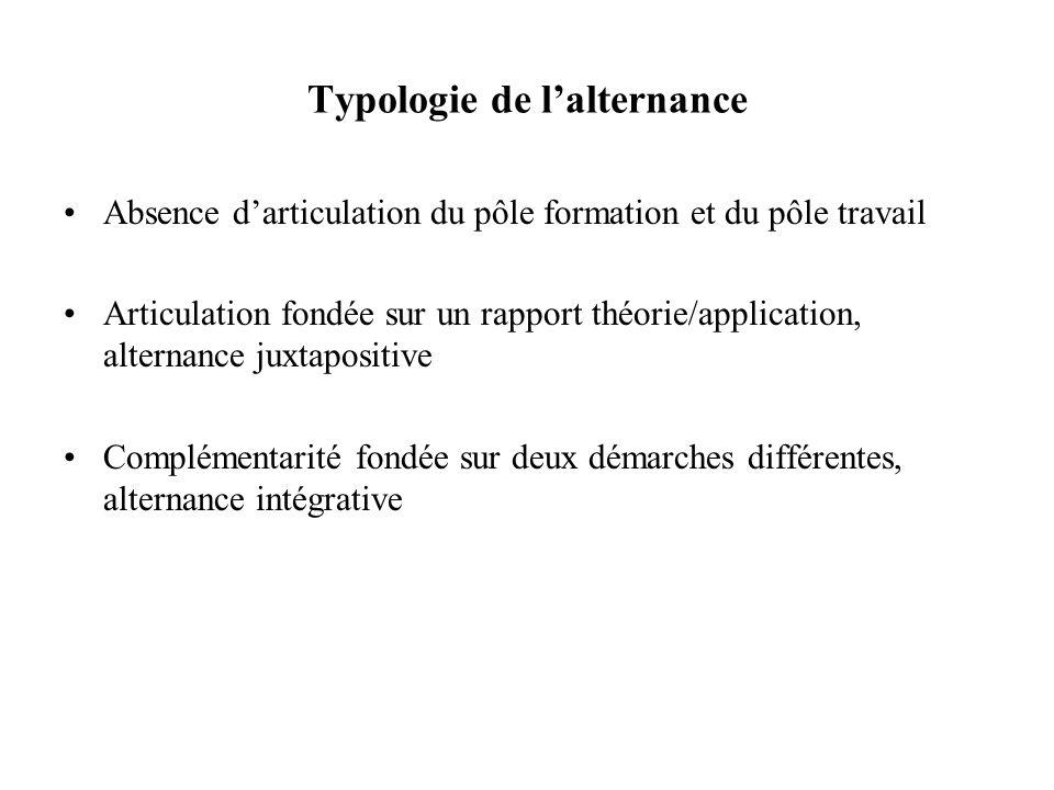 Typologie de lalternance Absence darticulation du pôle formation et du pôle travail Articulation fondée sur un rapport théorie/application, alternance