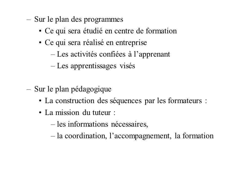 –Sur le plan des programmes Ce qui sera étudié en centre de formation Ce qui sera réalisé en entreprise –Les activités confiées à lapprenant –Les appr