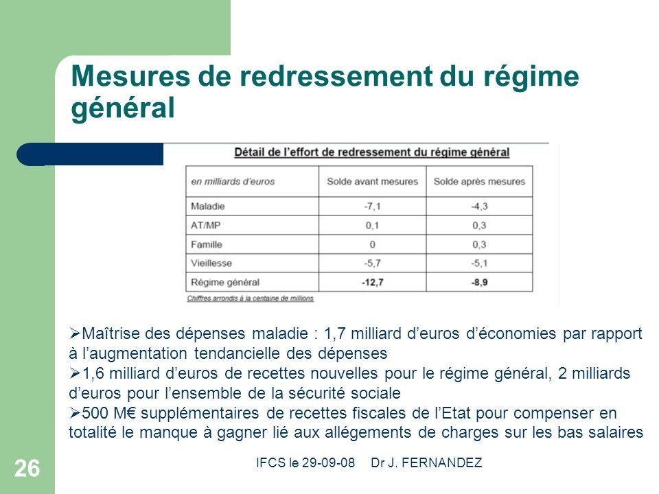IFCS le 29-09-08 Dr J. FERNANDEZ 26 Mesures de redressement du régime général Maîtrise des dépenses maladie : 1,7 milliard deuros déconomies par rappo