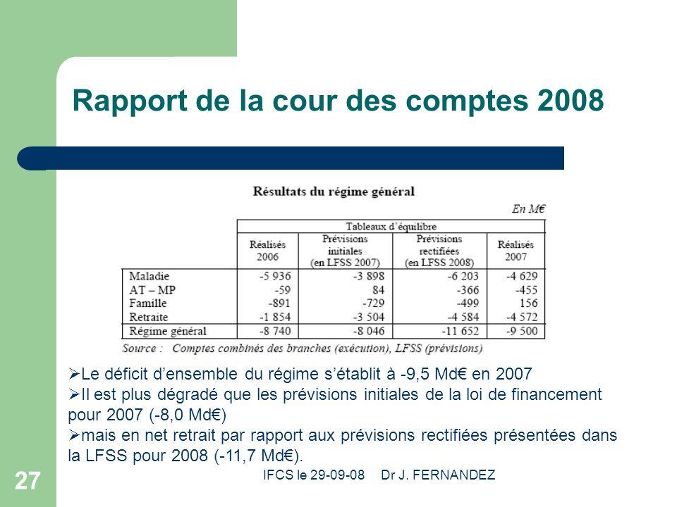 IFCS le 29-09-08 Dr J. FERNANDEZ 27 Rapport de la cour des comptes 2008 Le déficit densemble du régime sétablit à -9,5 Md en 2007 Il est plus dégradé