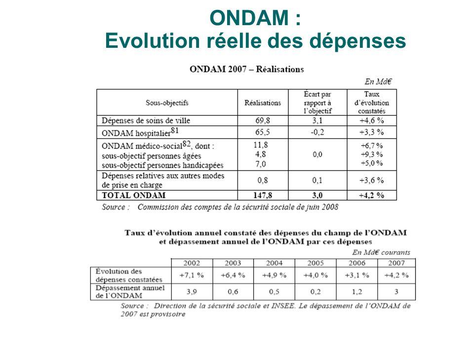 ONDAM : Evolution réelle des dépenses