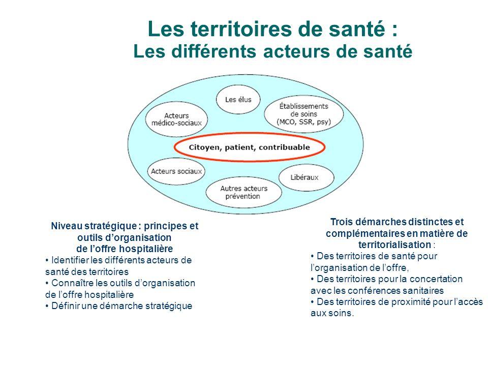 Les territoires de santé : Les différents acteurs de santé Niveau stratégique : principes et outils dorganisation de loffre hospitalière Identifier le