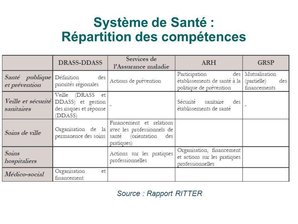 IFCS le 29-09-08 Dr J.FERNANDEZ 10 Pourquoi le Plan Hôpital 2007 .