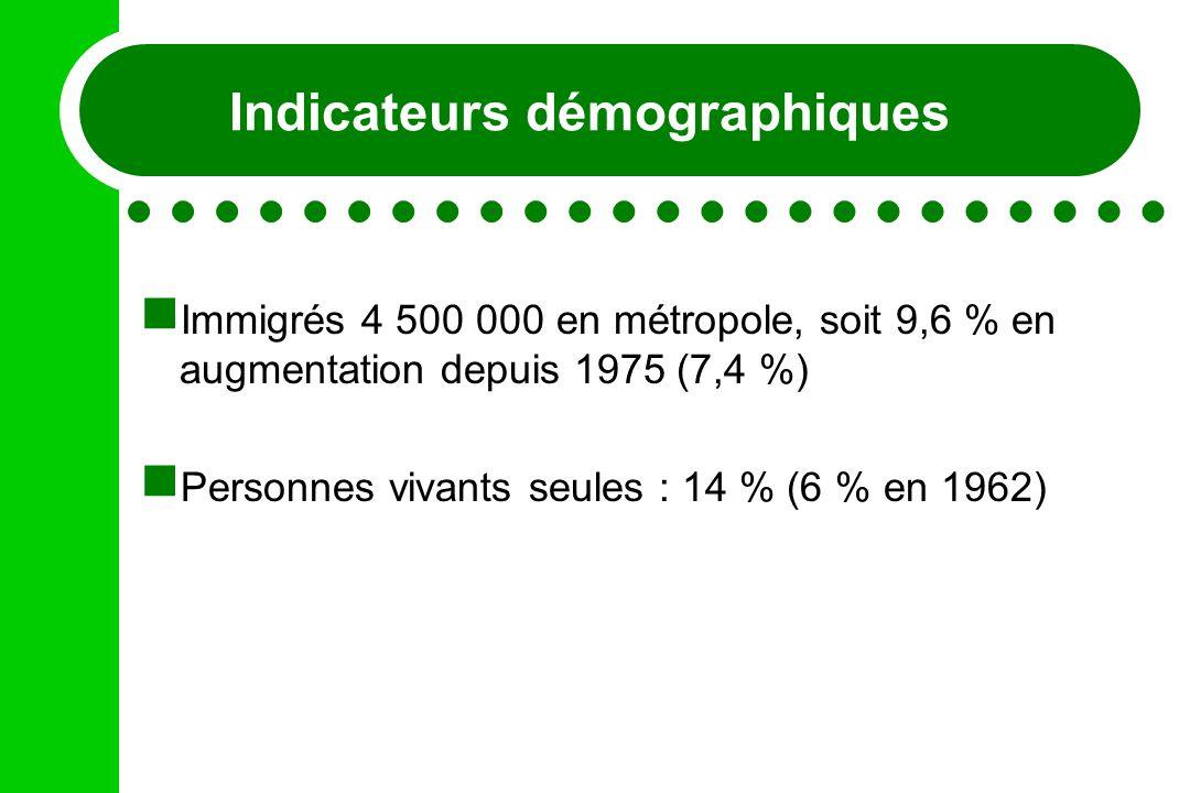 Indicateurs démographiques Immigrés 4 500 000 en métropole, soit 9,6 % en augmentation depuis 1975 (7,4 %) Personnes vivants seules : 14 % (6 % en 196