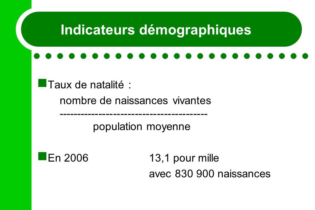 Indicateurs démographiques Taux de natalité : nombre de naissances vivantes ----------------------------------------- population moyenne En 200613,1 p