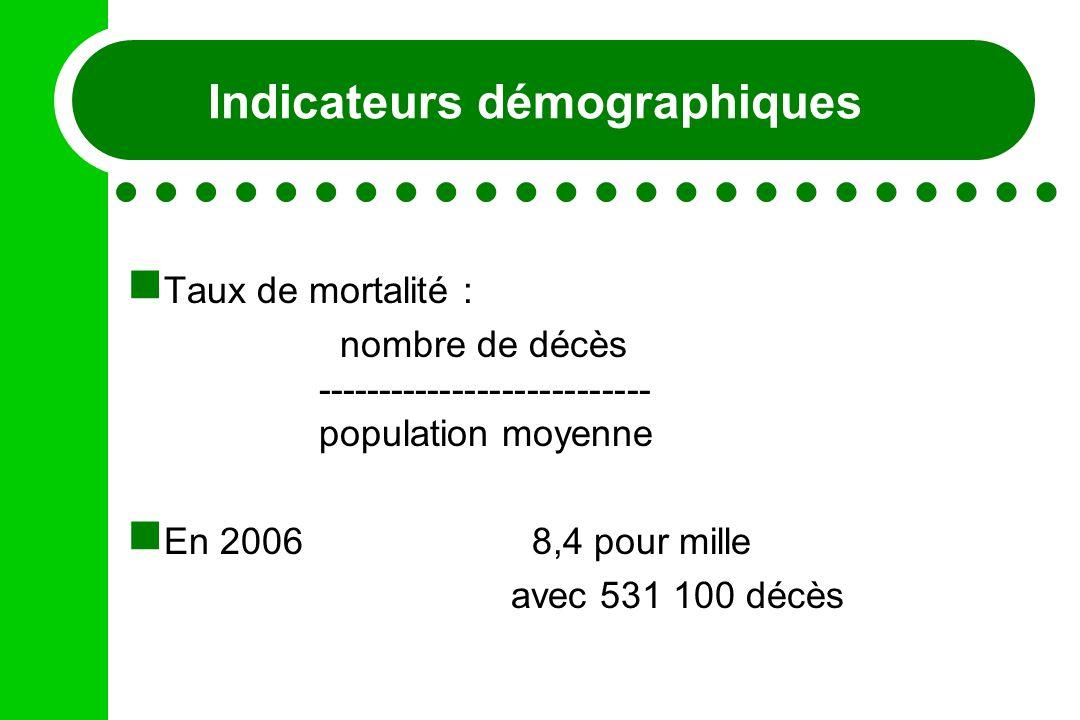 Indicateurs démographiques Taux de mortalité : nombre de décès --------------------------- population moyenne En 2006 8,4 pour mille avec 531 100 décè