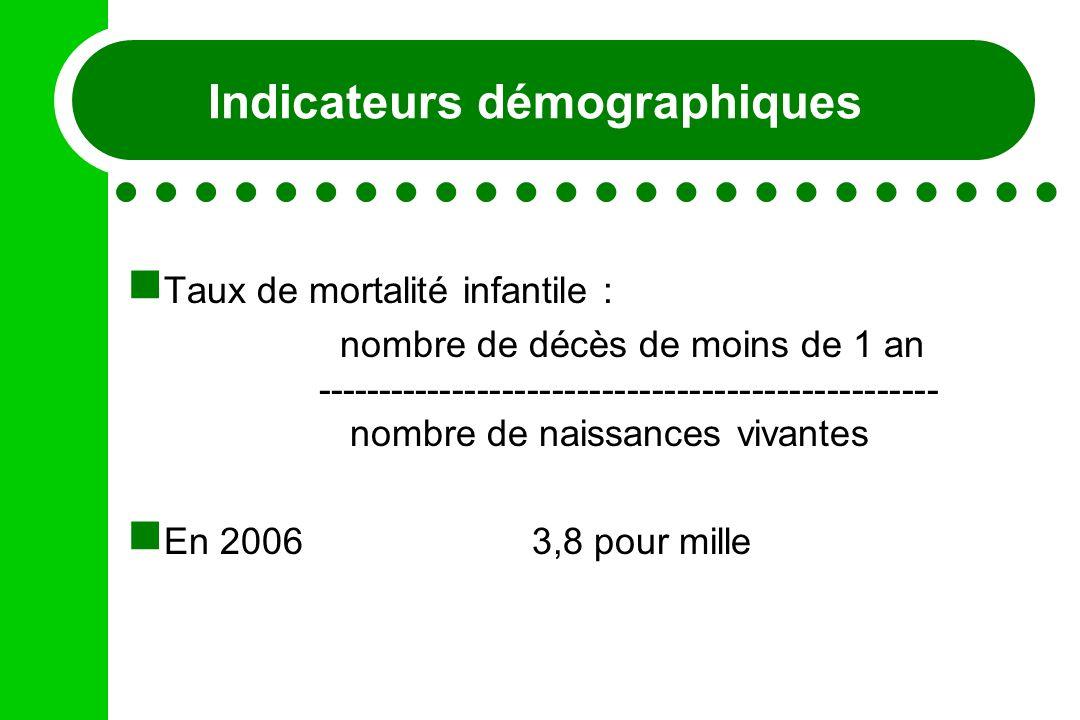 Indicateurs démographiques Taux de mortalité infantile : nombre de décès de moins de 1 an -------------------------------------------------- nombre de