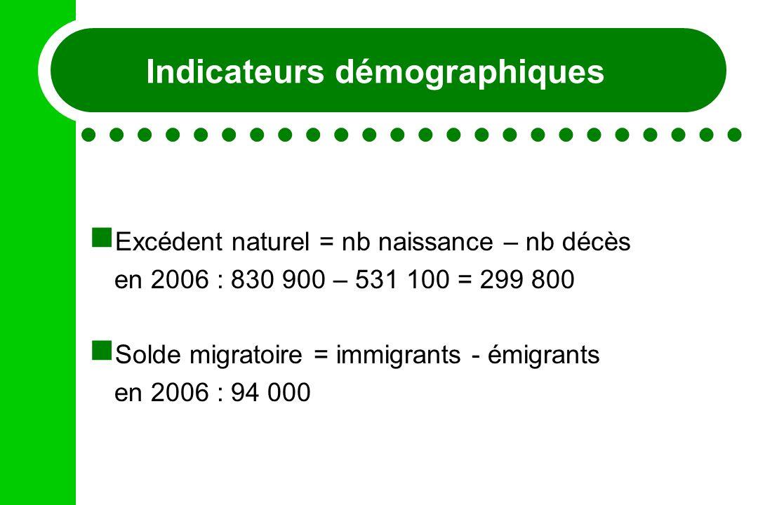 Indicateurs démographiques Excédent naturel = nb naissance – nb décès en 2006 : 830 900 – 531 100 = 299 800 Solde migratoire = immigrants - émigrants