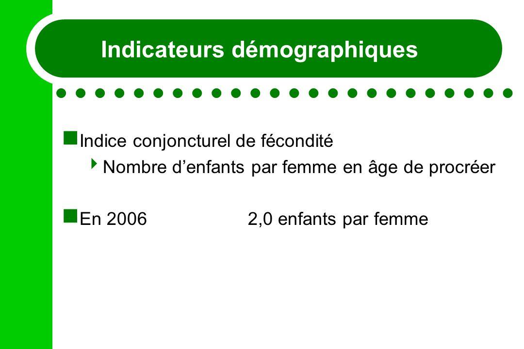 Indicateurs démographiques Indice conjoncturel de fécondité Nombre denfants par femme en âge de procréer En 20062,0 enfants par femme