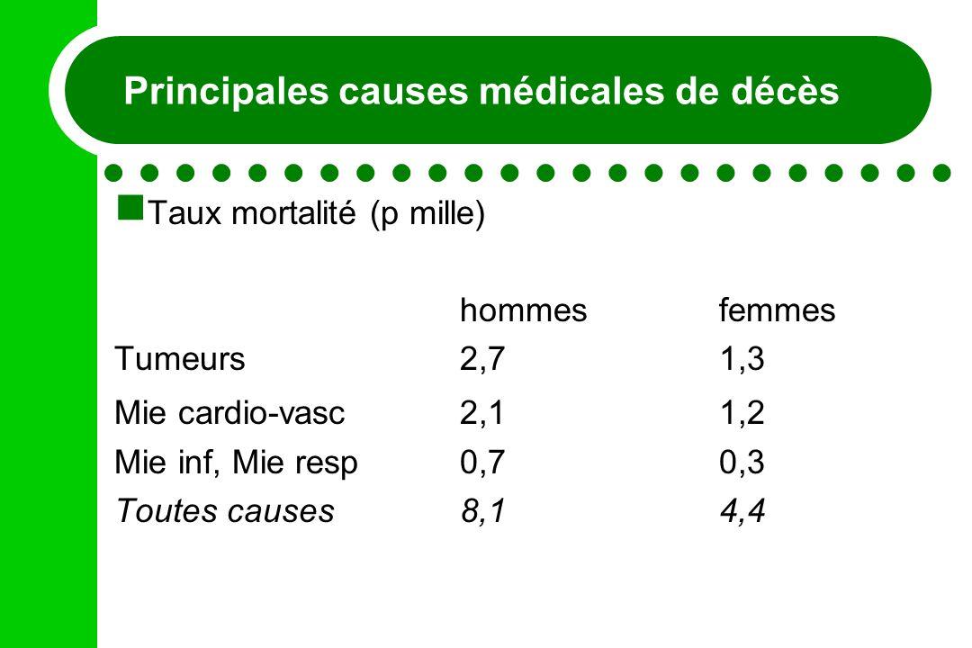 Principales causes médicales de décès Taux mortalité (p mille) hommesfemmes Tumeurs2,7 1,3 Mie cardio-vasc2,1 1,2 Mie inf, Mie resp0,7 0,3 Toutes caus