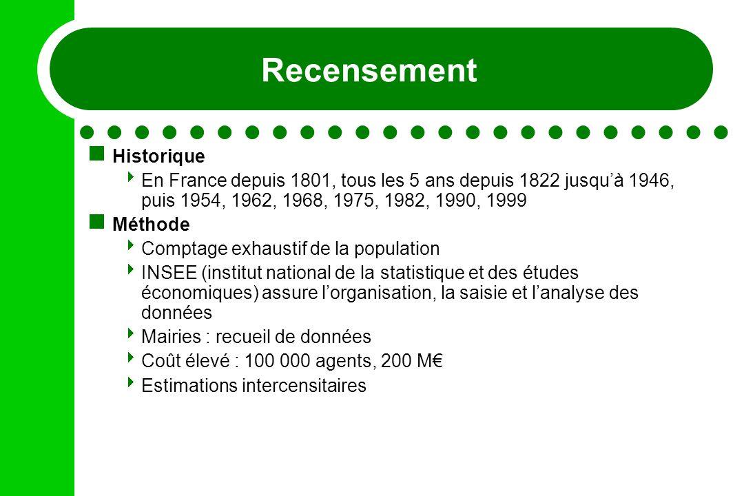 Recensement Historique En France depuis 1801, tous les 5 ans depuis 1822 jusquà 1946, puis 1954, 1962, 1968, 1975, 1982, 1990, 1999 Méthode Comptage e