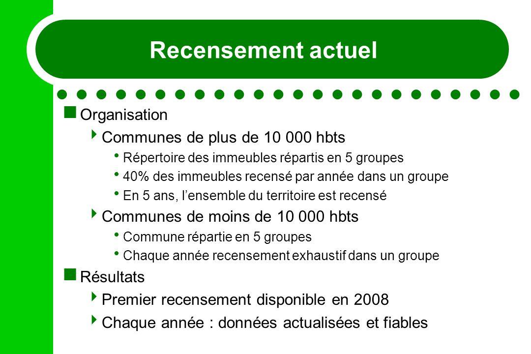 Recensement actuel Organisation Communes de plus de 10 000 hbts Répertoire des immeubles répartis en 5 groupes 40% des immeubles recensé par année dan