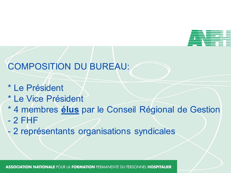 COMPOSITION DU BUREAU: * Le Président * Le Vice Président * 4 membres élus par le Conseil Régional de Gestion - 2 FHF - 2 représentants organisations