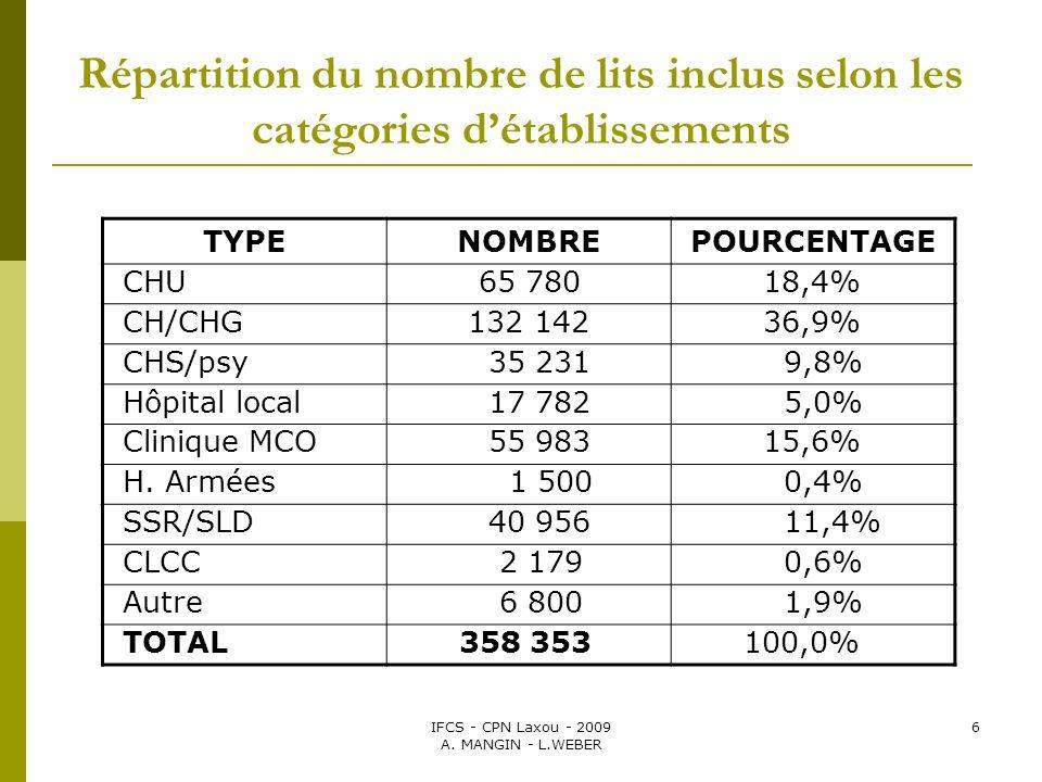 IFCS - CPN Laxou - 2009 A. MANGIN - L.WEBER 6 Répartition du nombre de lits inclus selon les catégories détablissements TYPENOMBREPOURCENTAGE CHU 65 7
