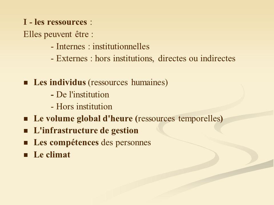 I - les ressources : Elles peuvent être : - Internes : institutionnelles - Externes : hors institutions, directes ou indirectes Les individus (ressources humaines) - De l institution - Hors institution Le volume global d heure (ressources temporelles) L infrastructure de gestion Les compétences des personnes Le climat