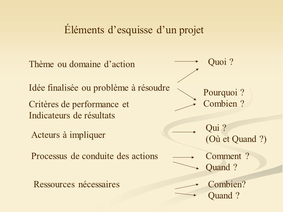 Éléments desquisse dun projet Thème ou domaine daction Idée finalisée ou problème à résoudre Critères de performance et Indicateurs de résultats Acteurs à impliquer Processus de conduite des actions Ressources nécessaires Quoi .